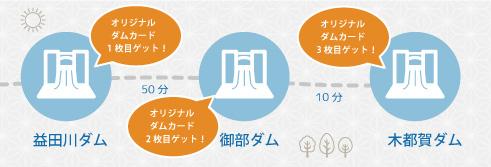 本土ダム制覇コース 1-2