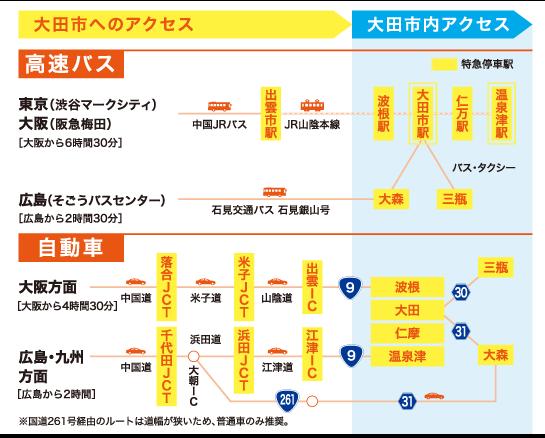 大田市へのアクセス1
