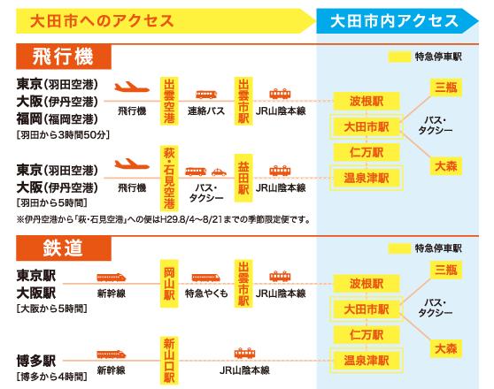 大田市へのアクセス2