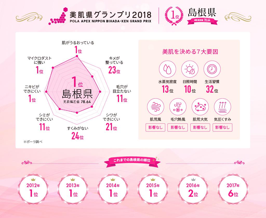(株)ポーラ ニッポン美肌県グランプリ2018 1位 島根県 理由